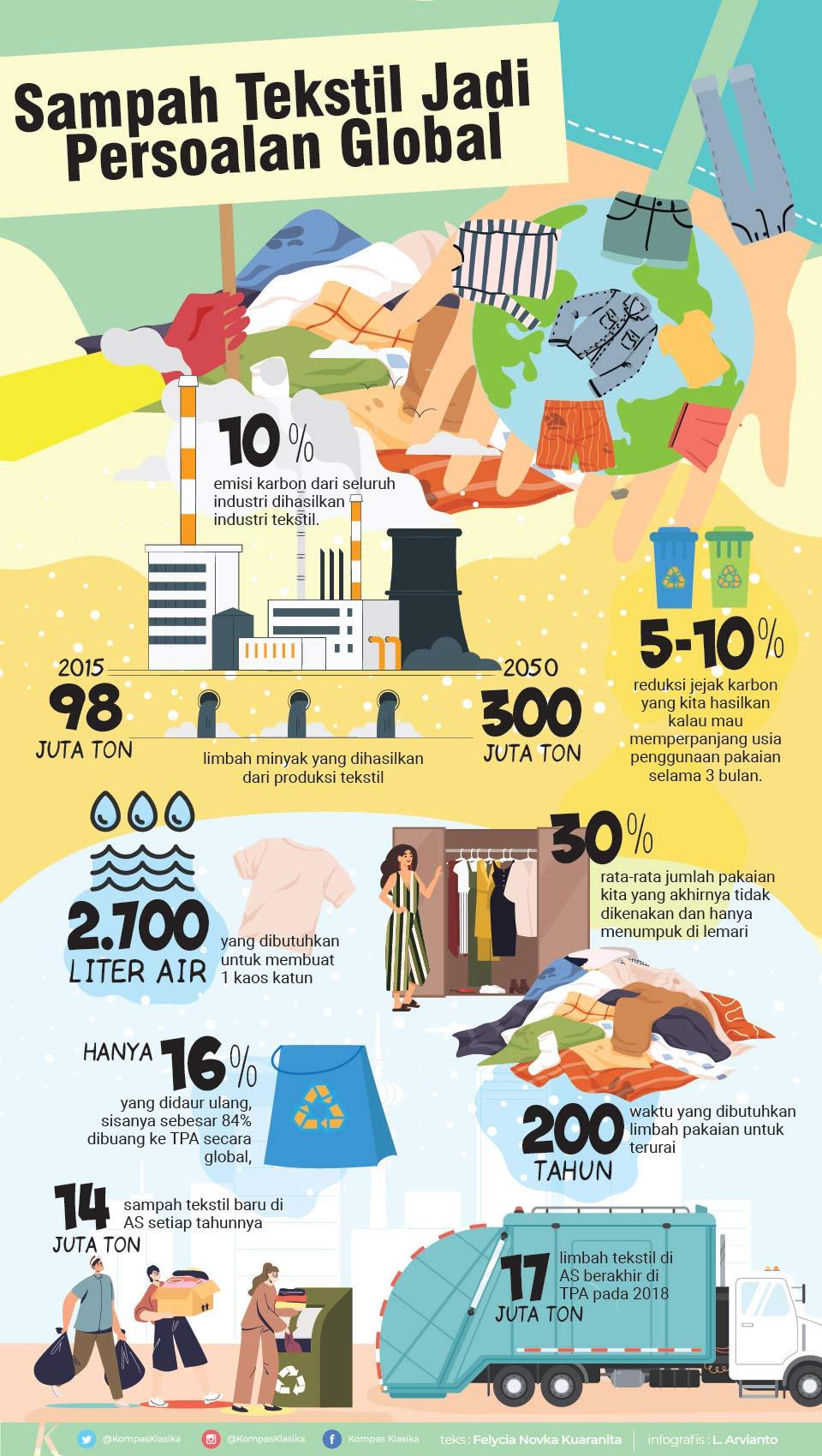 infografik masalah limbah tekstik